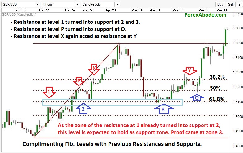 Previous resistance and supports complementing Fibonacci retracements during uptrend.
