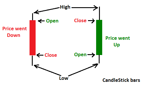 Price points of the bars of candlestick chart.