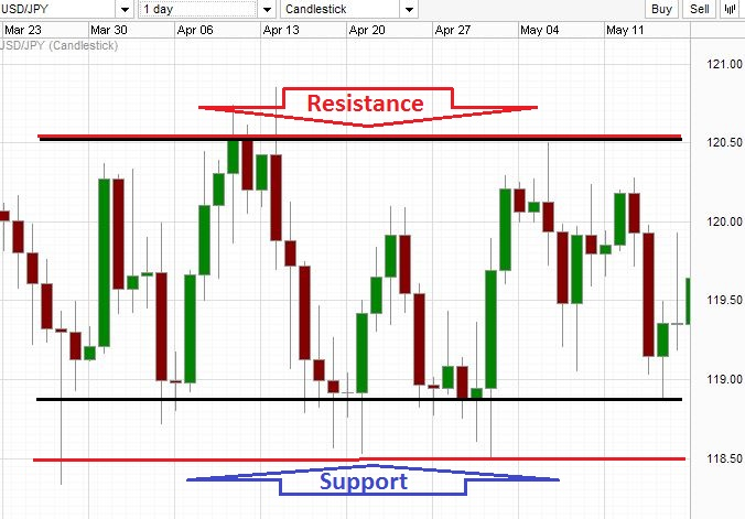 Rectangle chart pattern with supports and resistances.