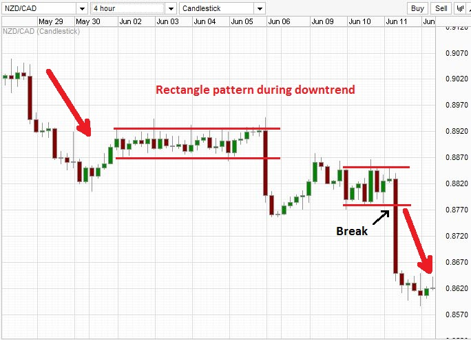 Bearish rectangle pattern breakdown during a downtrend.