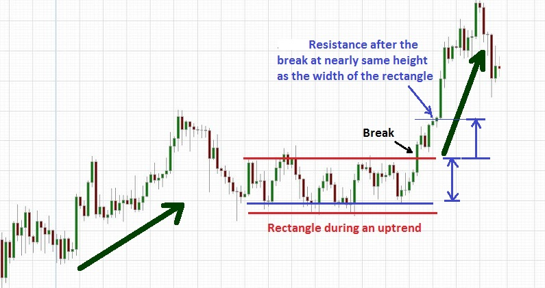 Bullish rectangle pattern breakdown during uptrend.