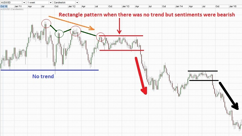 Rectangle pattern without a trend.