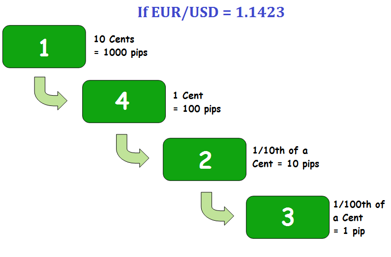 Forex mini account pip value