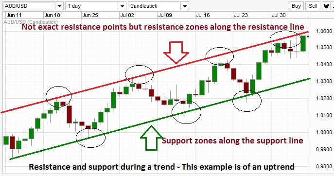 Example of resistance and supports during a trend.