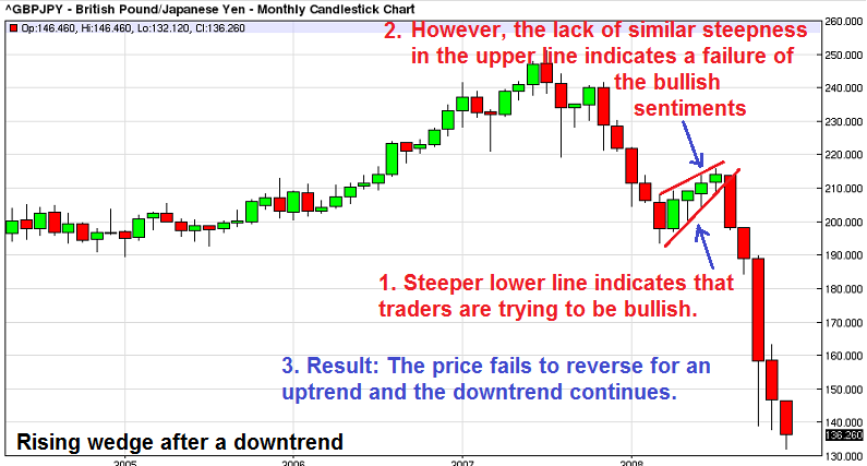 Trading With Wedge Chart Patterns Delectable Continuation Patterns