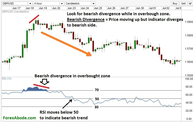 RSI in overbought zone, offering a short-selling opportunity.
