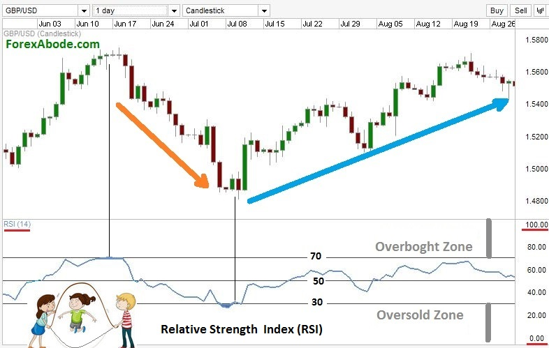 Relative Strength Index (RSI) on a Forex chart.