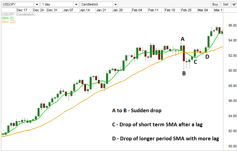 Simple moving average as a lagging indicator.