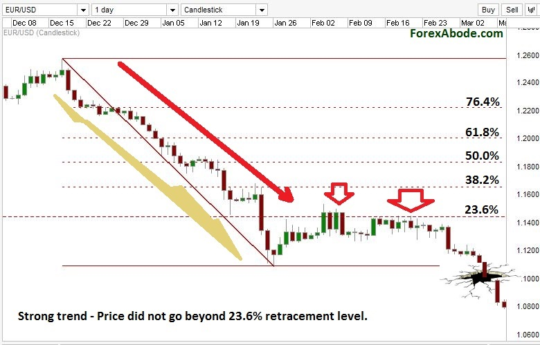 Limited retracements during strong trends.