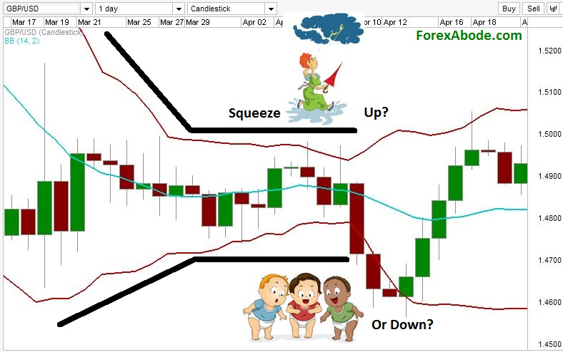 Bollinger bands squeeze before beginning of a trend.