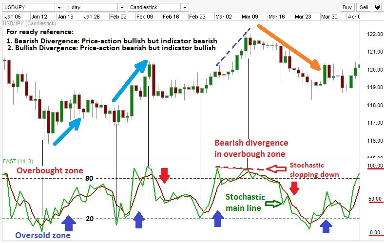Stochastic oscillator on a Forex chart.