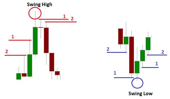 illustration of swing high and swing low.