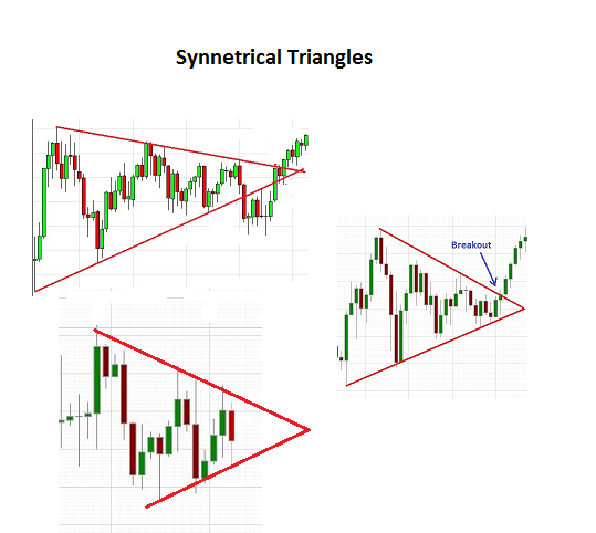 Symmetrical triangles on charts.