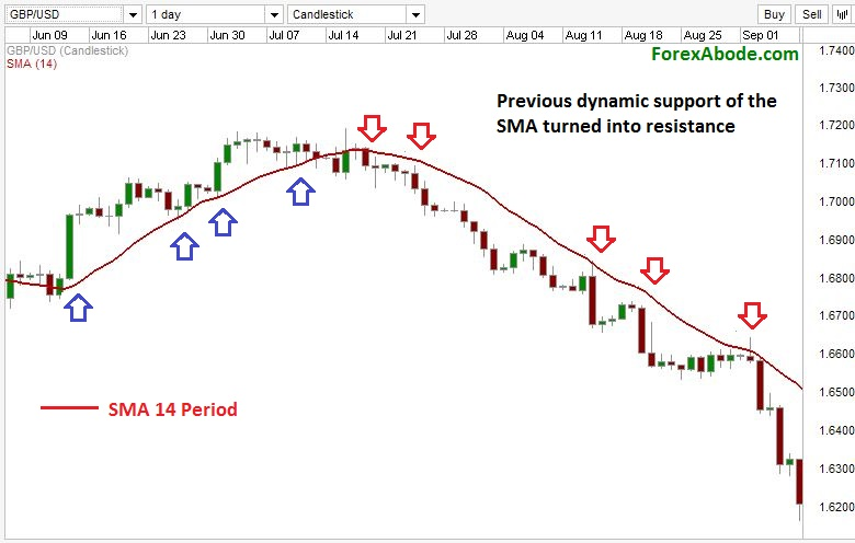 Dynamic resistance and support levels by simple moving averages.