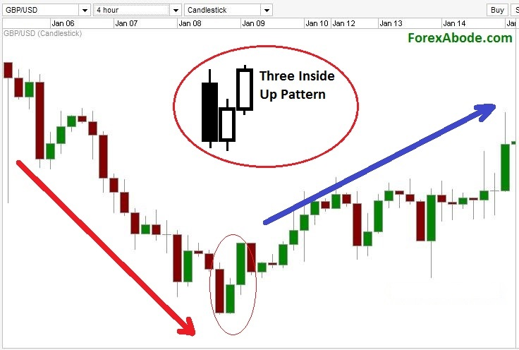 "Three ""Inside"" up pattern on a Forex chart."