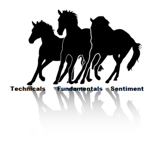 Three types of analyis for forex trading.