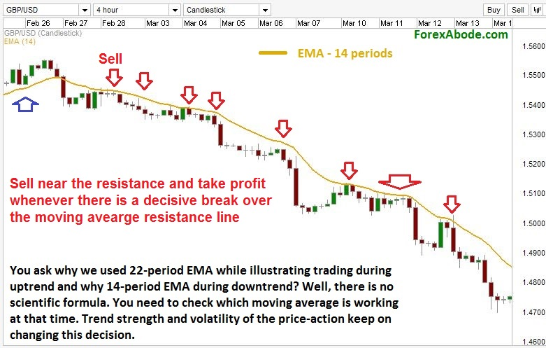 Trading with Moving average as resistance.
