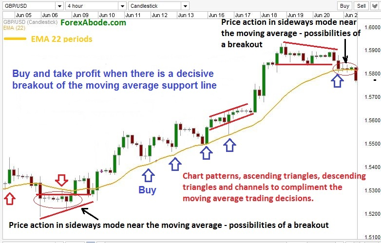 Trading with moving average as support.