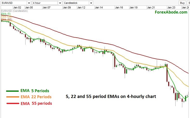 Trading with 3 moving averages on 4 hourly chart.