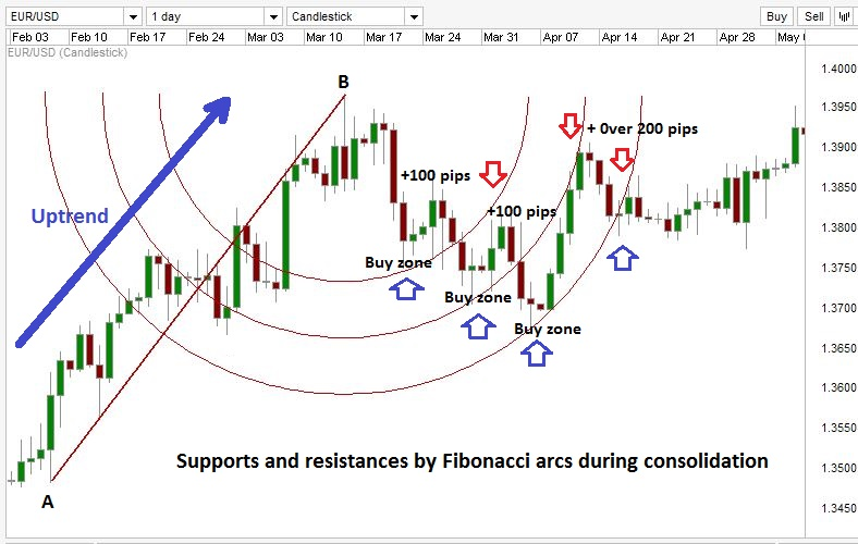 Trading with Fibonacci arcs - illustration on a Forex chart.