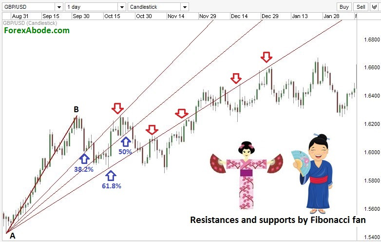 Trading Forex with Fibonacci fan.
