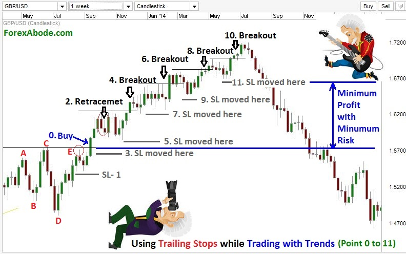 How to use trailing stop in forex trading