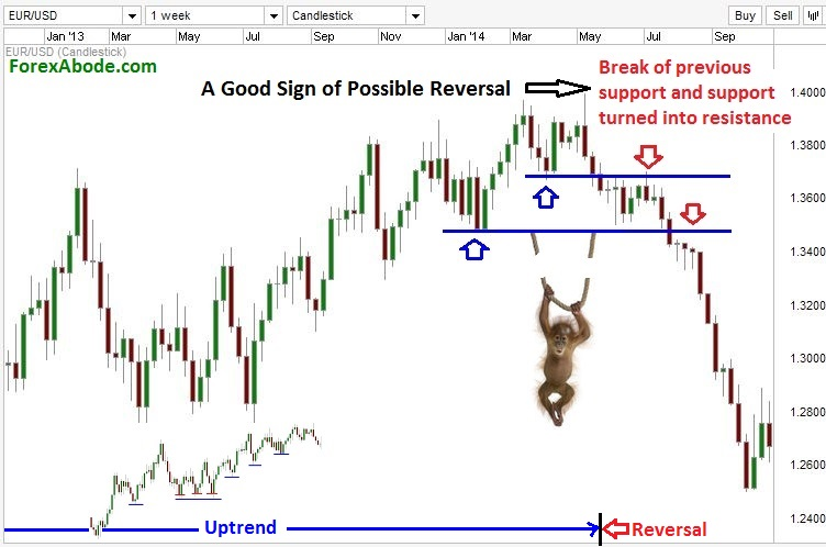 Example of identifying trend reversal by price-action.