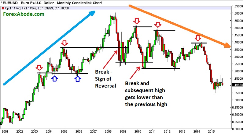 Another example for the exercise for predicting trend reversal.