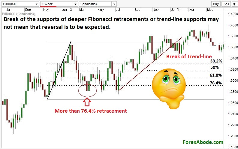 Trend reversals can not be predicted by Fibonacci and trend lines.