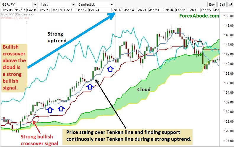 Gauging the strength of the trend by Ichimoku cloud.