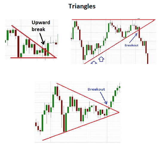 Forex breakout patterns