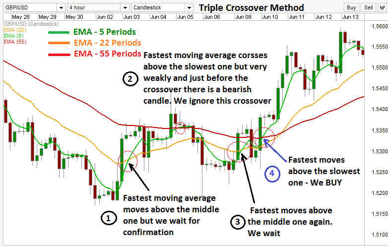 Triple moving averages crossover trading strategy.