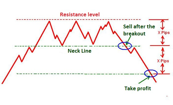 Triple top chart pattern formation.