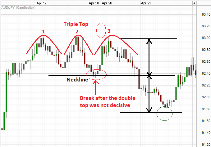Forex trading chart patterns