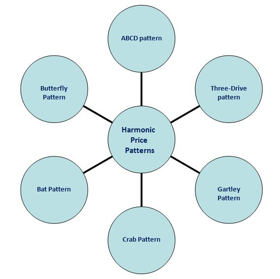 Types of Harmonic Price Patterns.