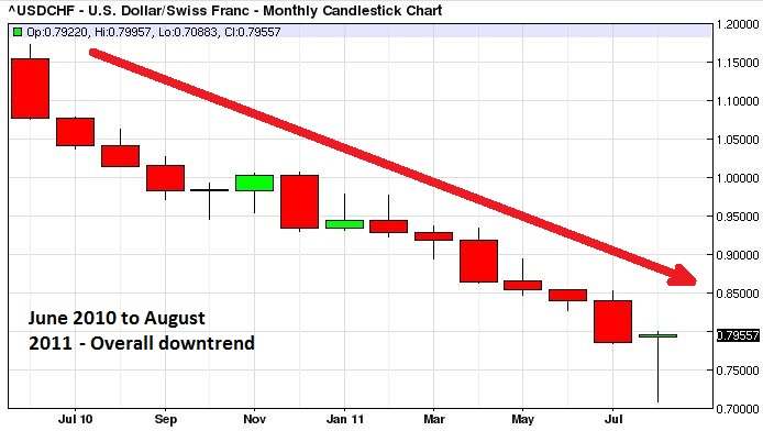Retracement during a long-term downtrend.