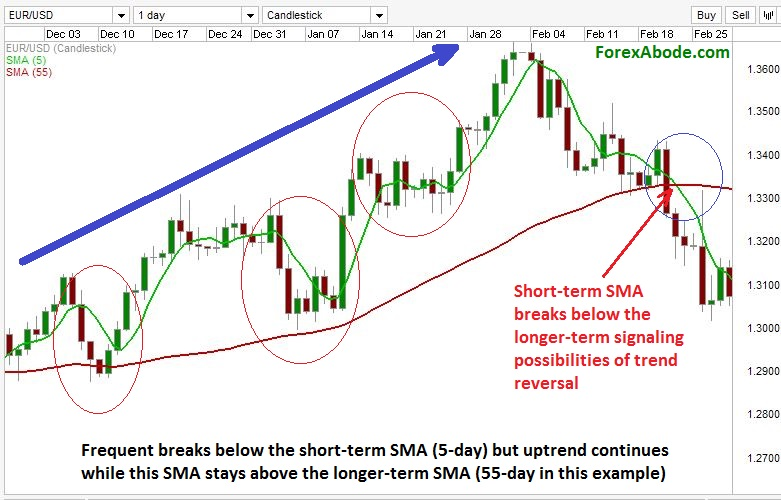 Use of 2 moving averages for ongoing trend detection and trend reversal.
