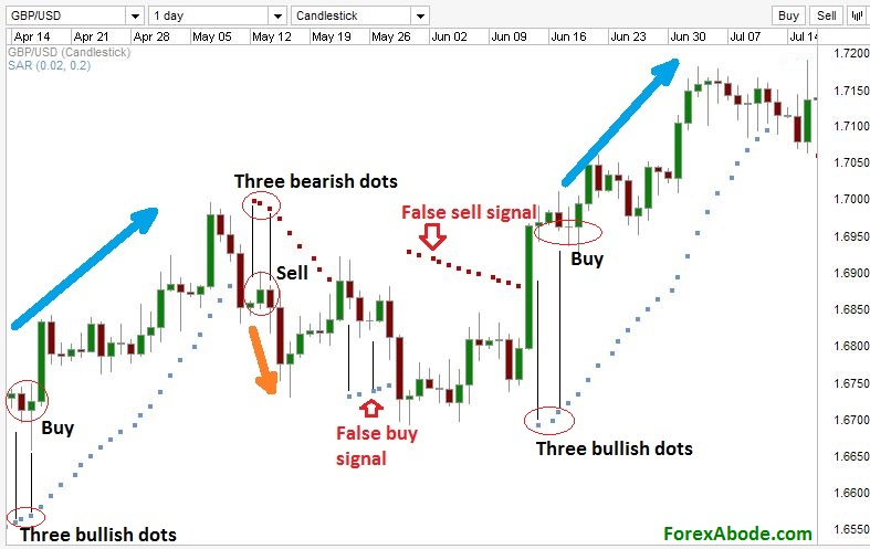 The parabolic SAR, or parabolic stop and reverse, is a popular indicator that is mainly used by traders to determine the future short-term momentum of a given asset. The indicator was developed by.
