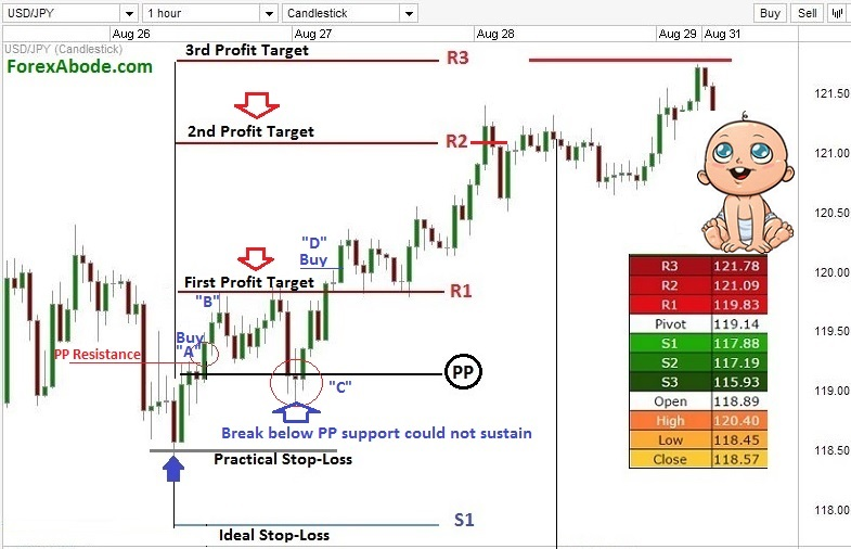 Using pivot points for breakout trading on a Forex chart.