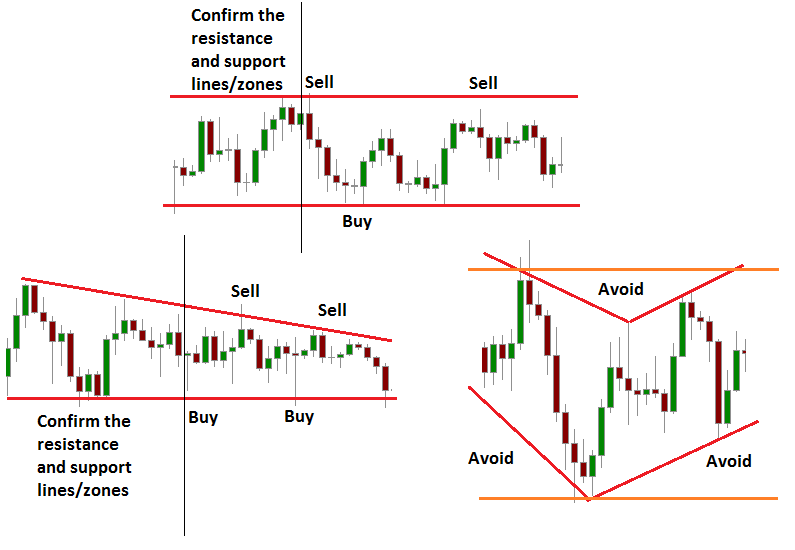 Using resistance and support lines in sideways market.