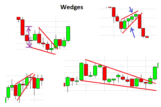 Wedges on on charts.