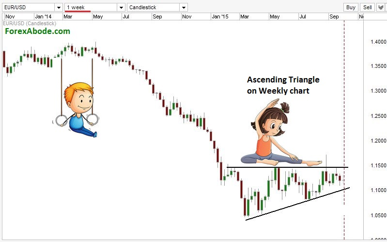 Trading with weekly chart.