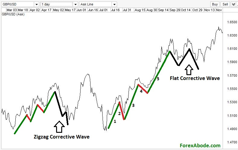 Zigzag and flat corrective waves on a Forex chart.