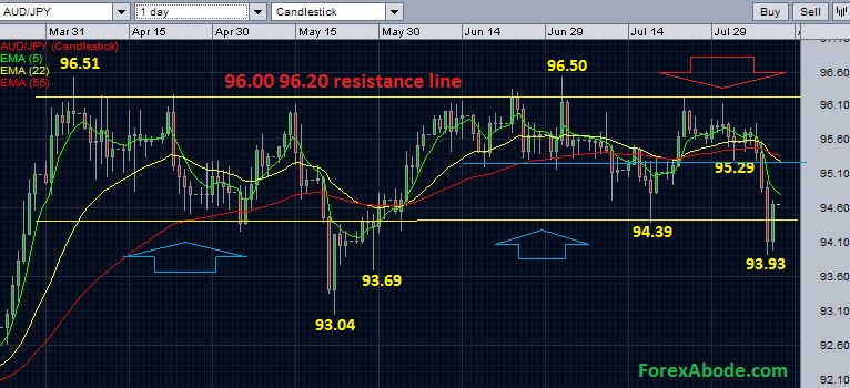 AUD/JPY daily chart with exponential moving averages - August 10, 2014.