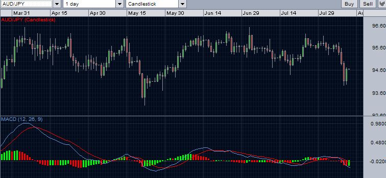 AUDJPY daily chart with MACD - Bearish signal once again.