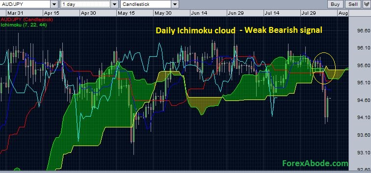 AUD/JPY with daily Ichimoku cloud - bearish signal - August 10, 2014.