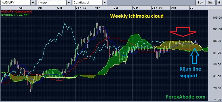 AUD/JPY with weekly Ichimoku cloud - possibilities of support.