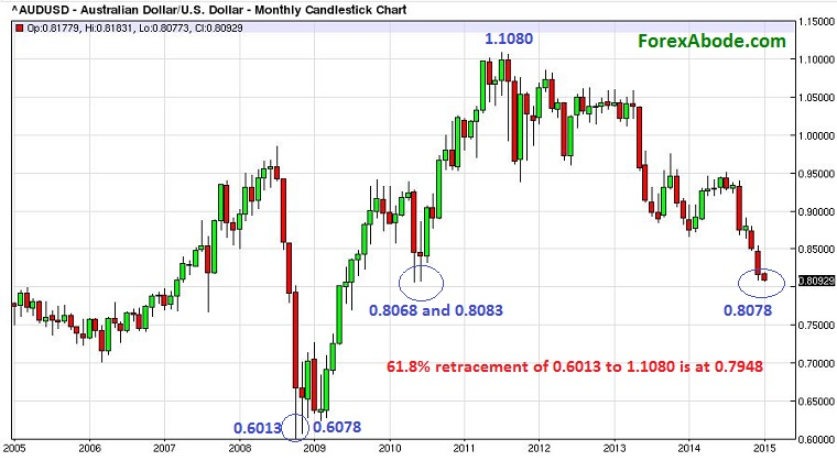 AUD/USD monthly price action of past 10 years - January 4, 2015