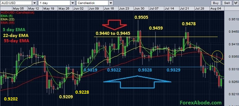 AUD/USD daily chart with EMAs - August 10, 2014.
