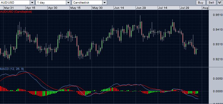 AUD/USD daily chart with MACD giving bearish signal - August 10, 2014